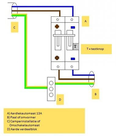 Aardlekautomaatschema voor de camper